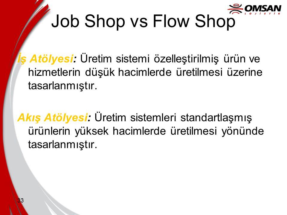 Job Shop vs Flow Shop İş Atölyesi: Üretim sistemi özelleştirilmiş ürün ve hizmetlerin düşük hacimlerde üretilmesi üzerine tasarlanmıştır.