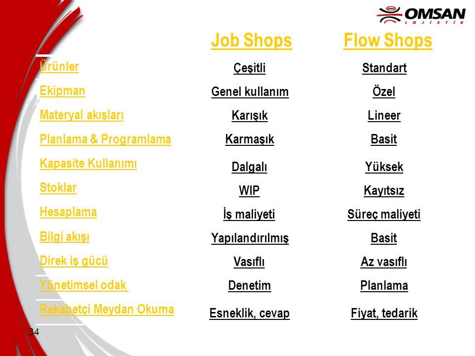 Job Shops Flow Shops Ürünler Çeşitli Standart Ekipman Genel kullanım