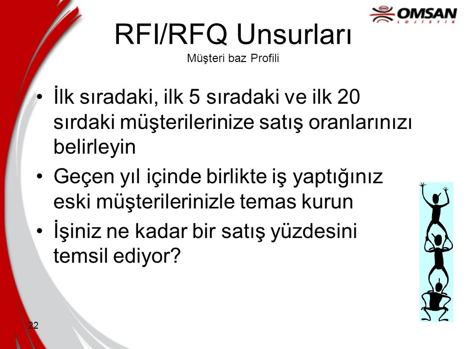 RFI/RFQ Unsurları Müşteri baz Profili