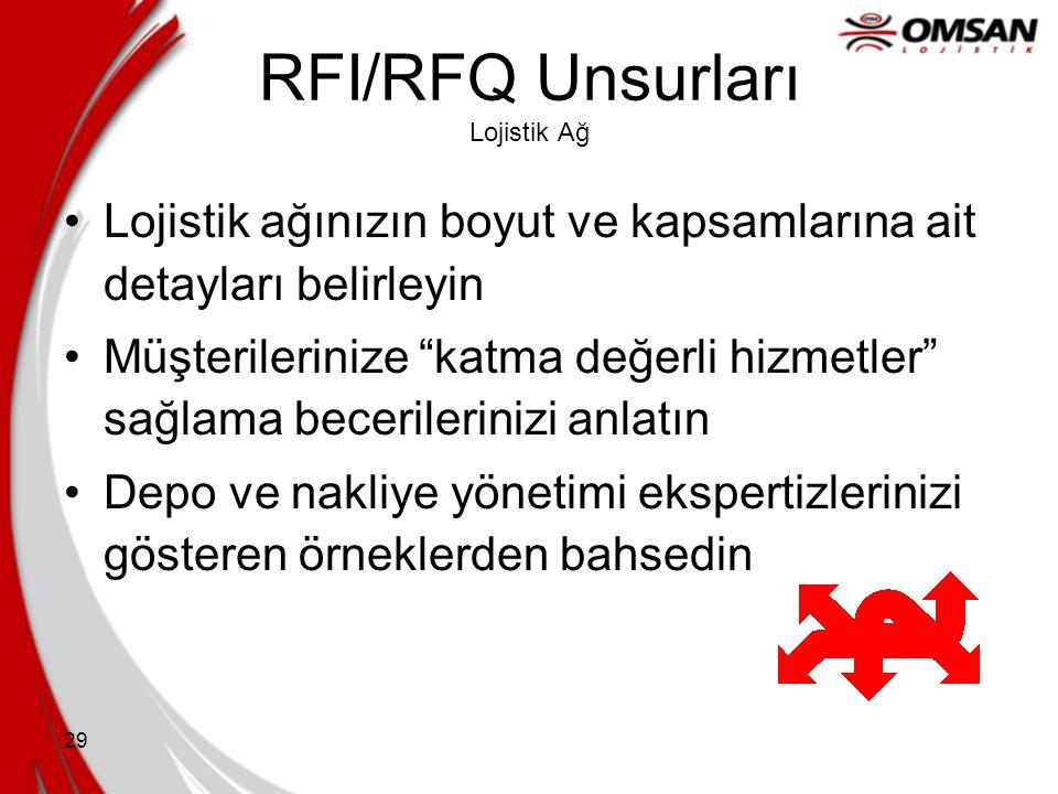 RFI/RFQ Unsurları Lojistik Ağ
