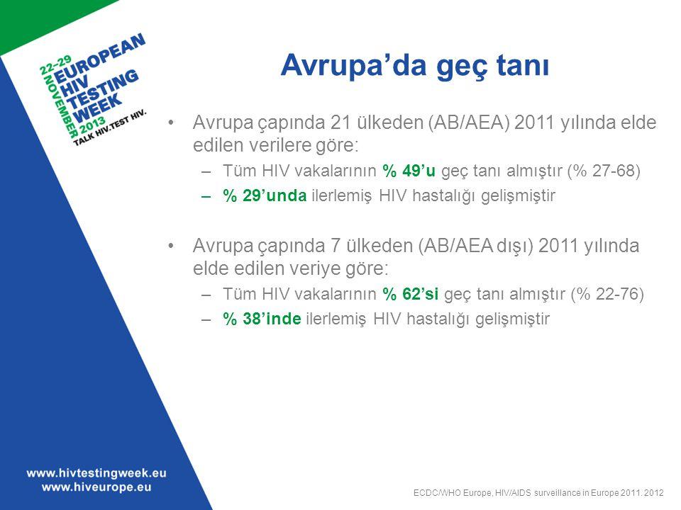 Avrupa'da geç tanı Avrupa çapında 21 ülkeden (AB/AEA) 2011 yılında elde edilen verilere göre: Tüm HIV vakalarının % 49'u geç tanı almıştır (% 27-68)