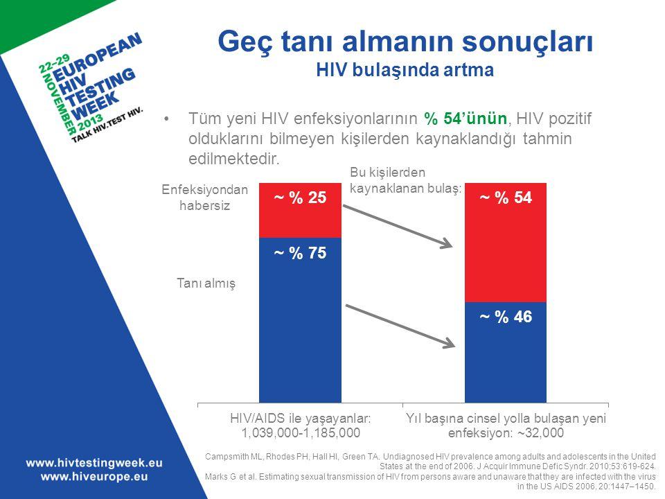 Geç tanı almanın sonuçları HIV bulaşında artma