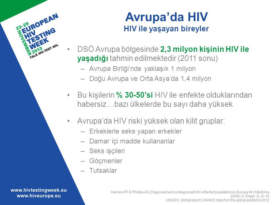 Avrupa'da HIV HIV ile yaşayan bireyler