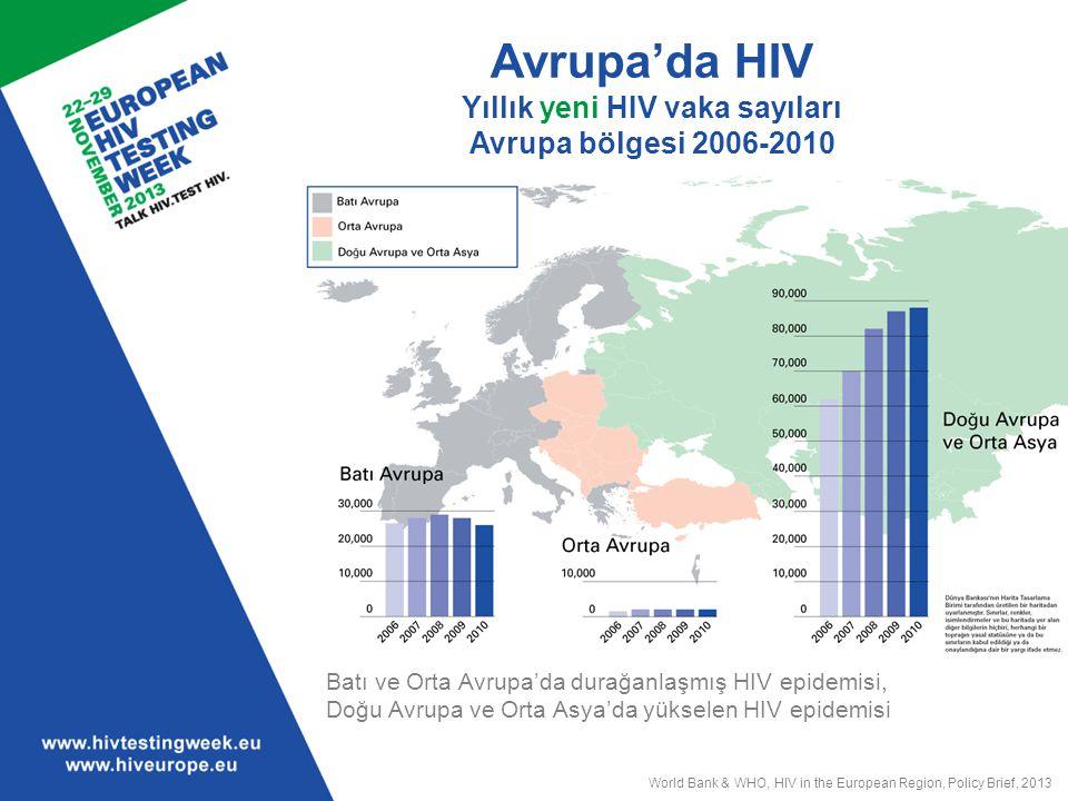 Avrupa'da HIV Yıllık yeni HIV vaka sayıları Avrupa bölgesi 2006-2010