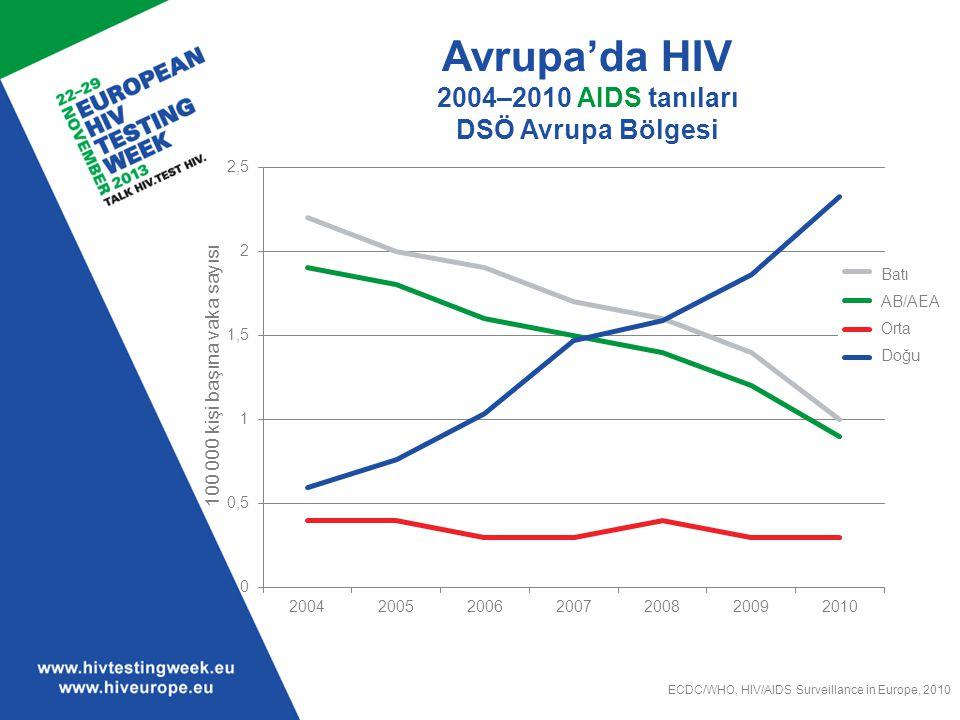 Avrupa'da HIV 2004–2010 AIDS tanıları DSÖ Avrupa Bölgesi