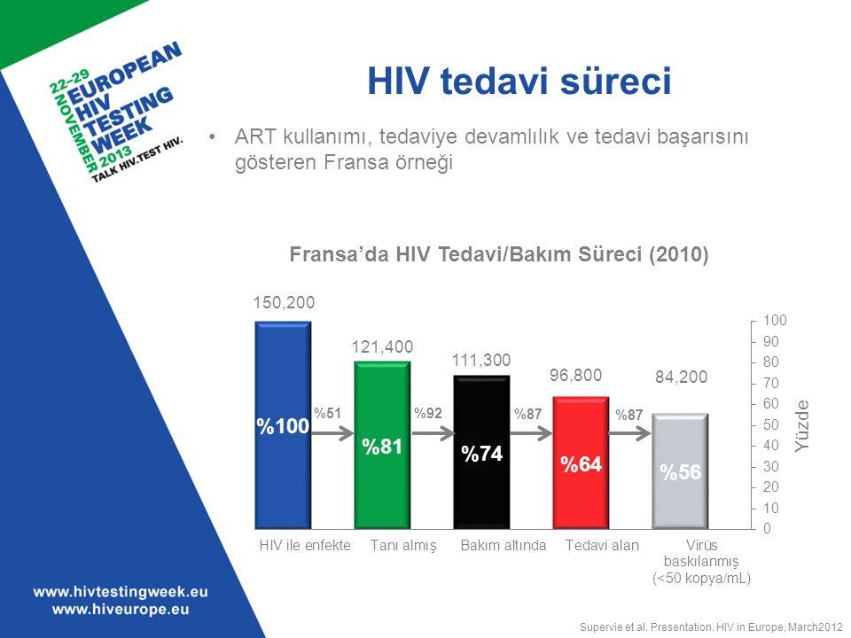HIV tedavi süreci ART kullanımı, tedaviye devamlılık ve tedavi başarısını gösteren Fransa örneği. 150,200.