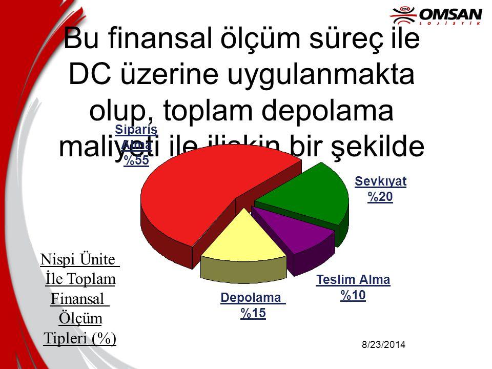Bu finansal ölçüm süreç ile DC üzerine uygulanmakta olup, toplam depolama maliyeti ile ilişkin bir şekilde temsil edilir.