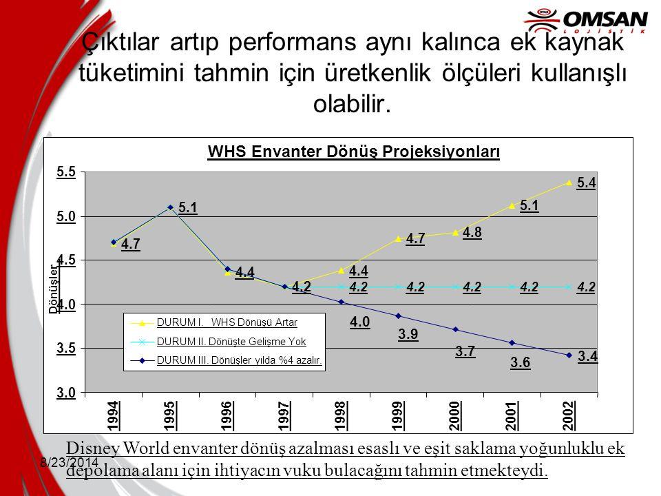 Çıktılar artıp performans aynı kalınca ek kaynak tüketimini tahmin için üretkenlik ölçüleri kullanışlı olabilir.