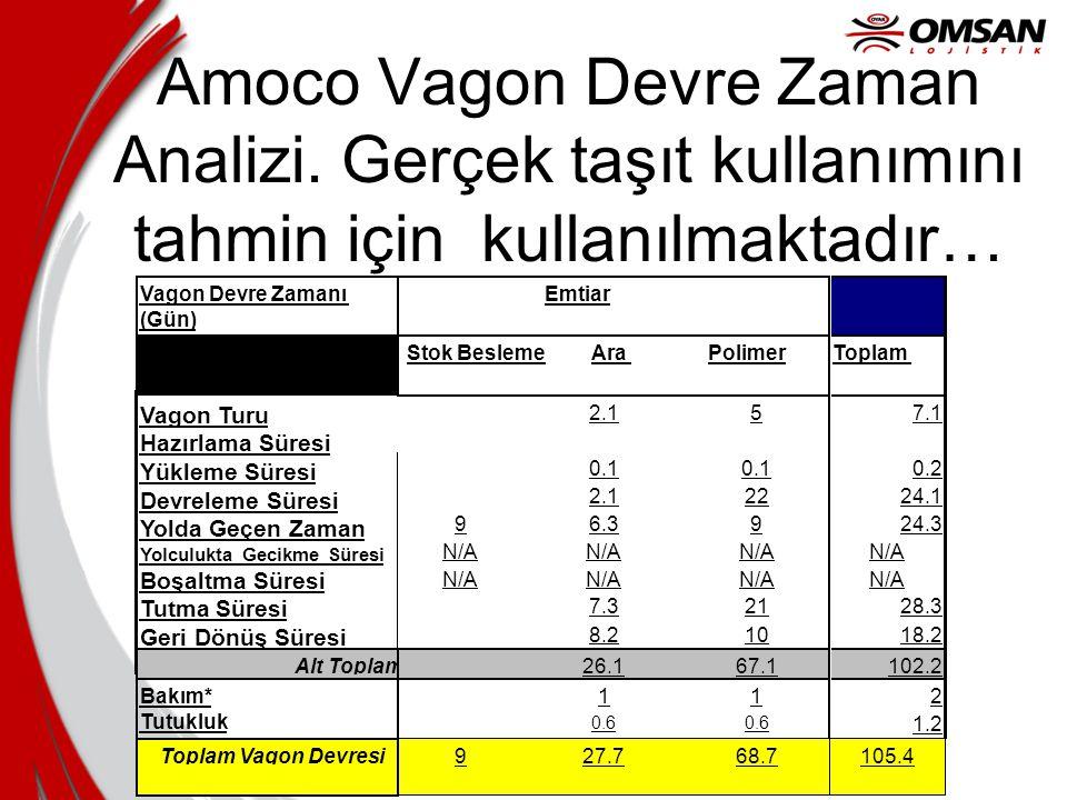 Amoco Vagon Devre Zaman Analizi