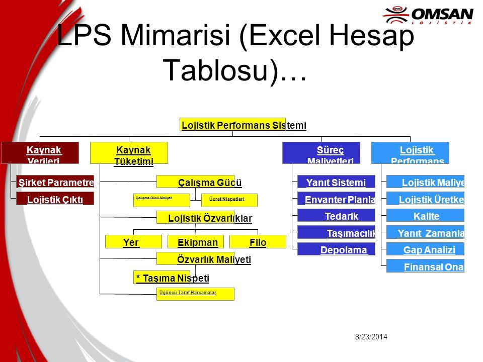 LPS Mimarisi (Excel Hesap Tablosu)…