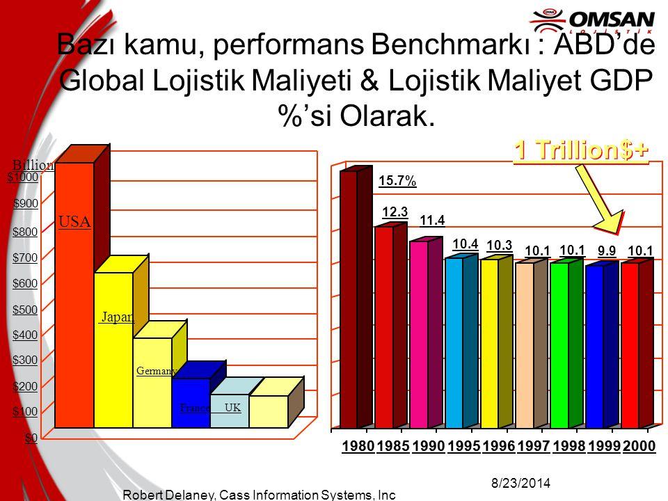 Bazı kamu, performans Benchmarkı : ABD'de Global Lojistik Maliyeti & Lojistik Maliyet GDP %'si Olarak.