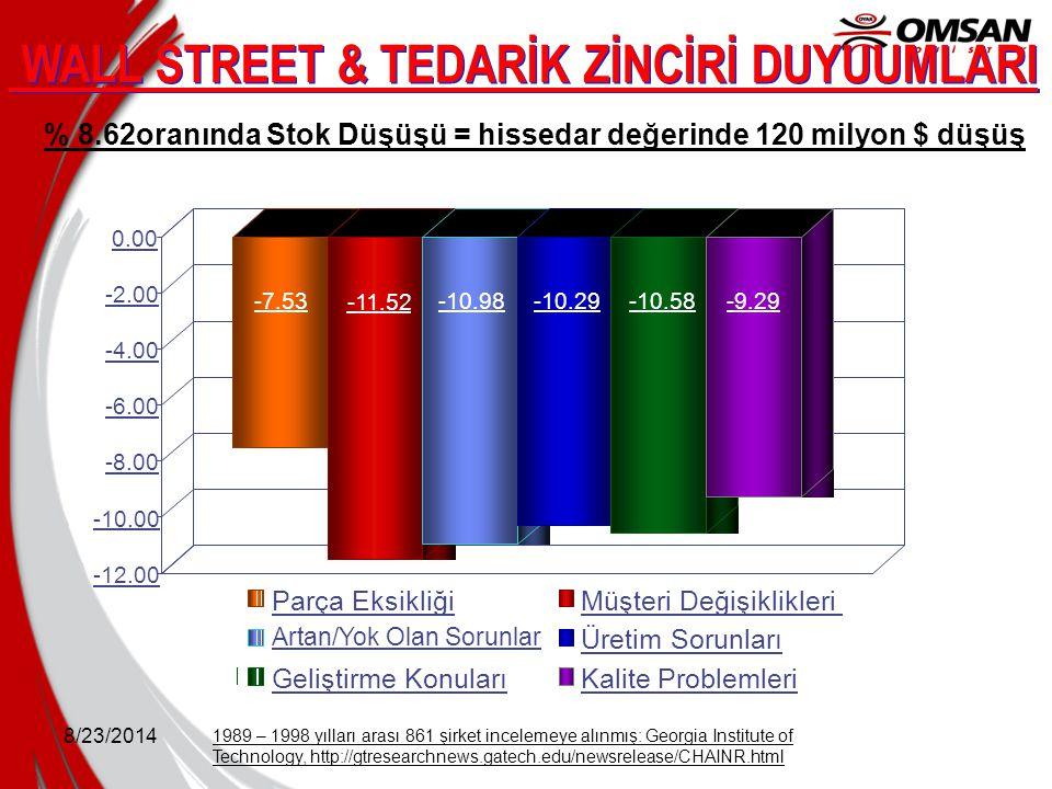 WALL STREET & TEDARİK ZİNCİRİ DUYUUMLARI