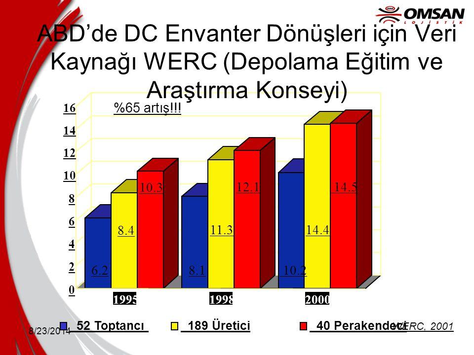 ABD'de DC Envanter Dönüşleri için Veri Kaynağı WERC (Depolama Eğitim ve Araştırma Konseyi)