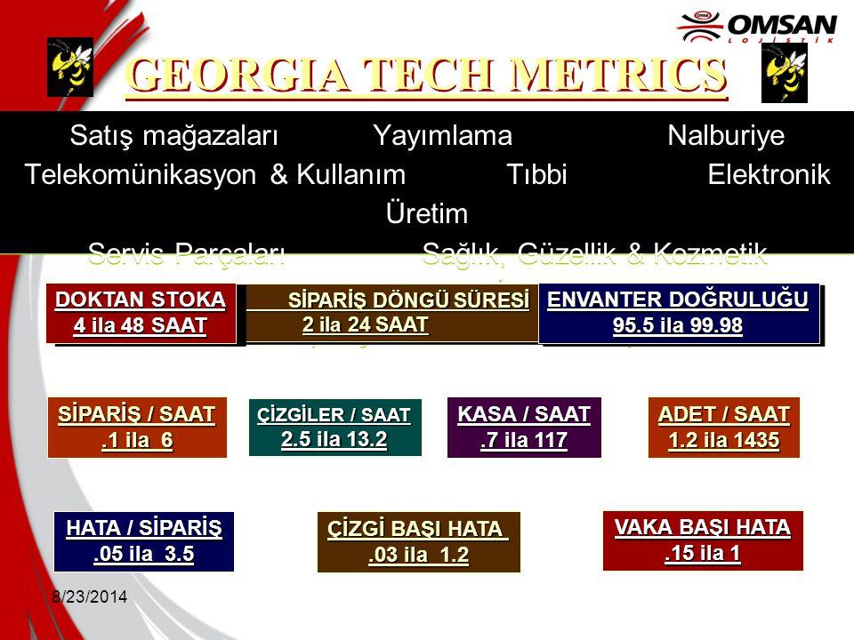 GEORGIA TECH METRICS