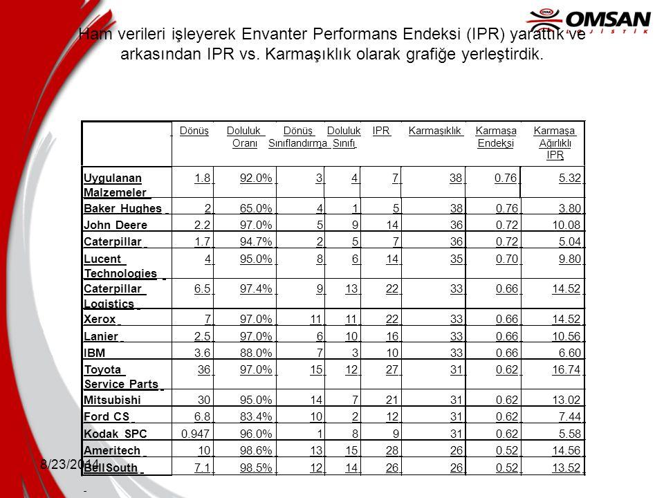 Ham verileri işleyerek Envanter Performans Endeksi (IPR) yarattık ve arkasından IPR vs. Karmaşıklık olarak grafiğe yerleştirdik.
