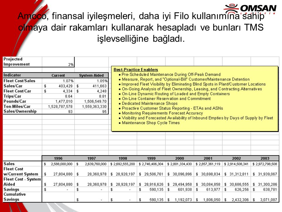 Amoco, finansal iyileşmeleri, daha iyi Filo kullanımına sahip olmaya dair rakamları kullanarak hesapladı ve bunları TMS işlevselliğine bağladı.