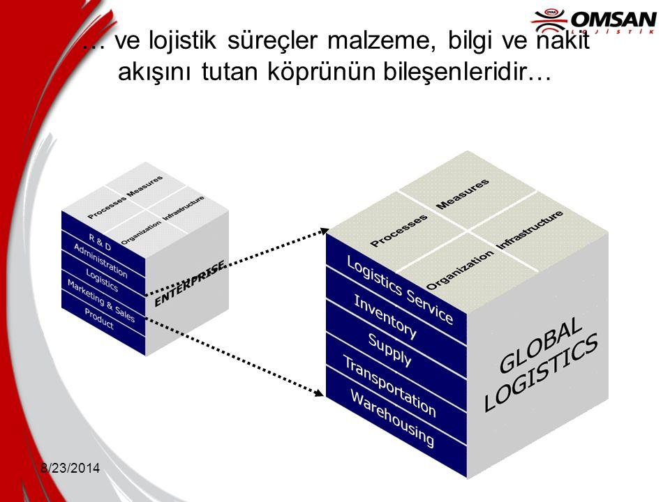 … ve lojistik süreçler malzeme, bilgi ve nakit akışını tutan köprünün bileşenleridir…