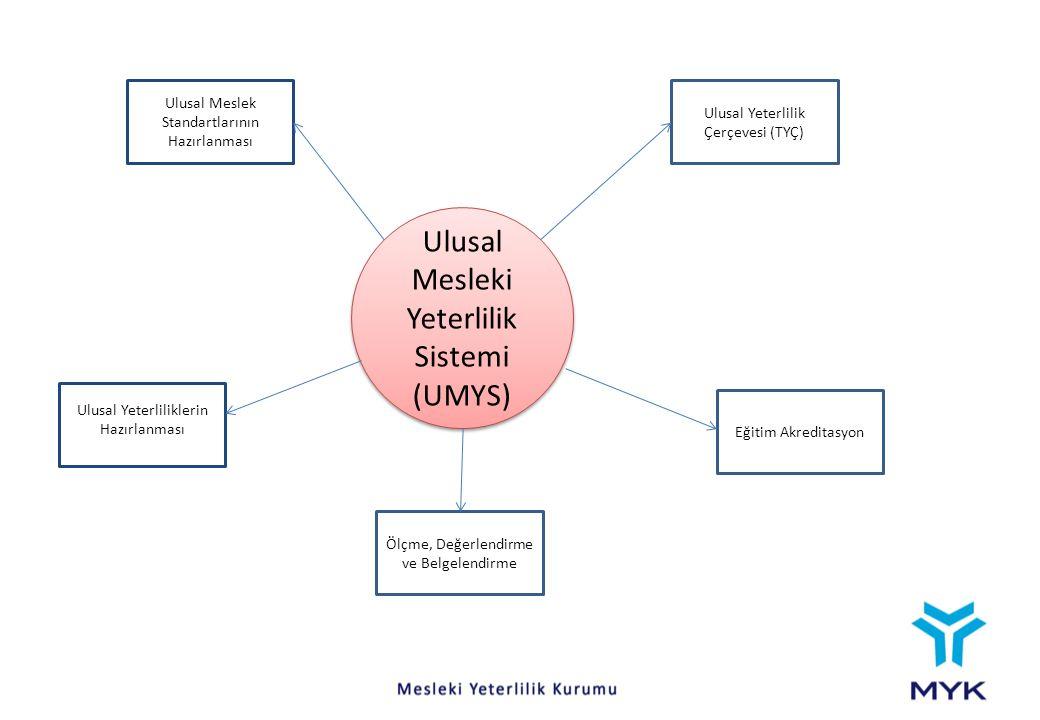 Ulusal Mesleki Yeterlilik Sistemi (UMYS)