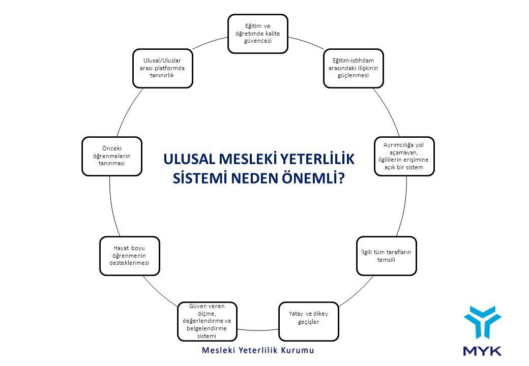 ULUSAL MESLEKİ YETERLİLİK SİSTEMİ NEDEN ÖNEMLİ