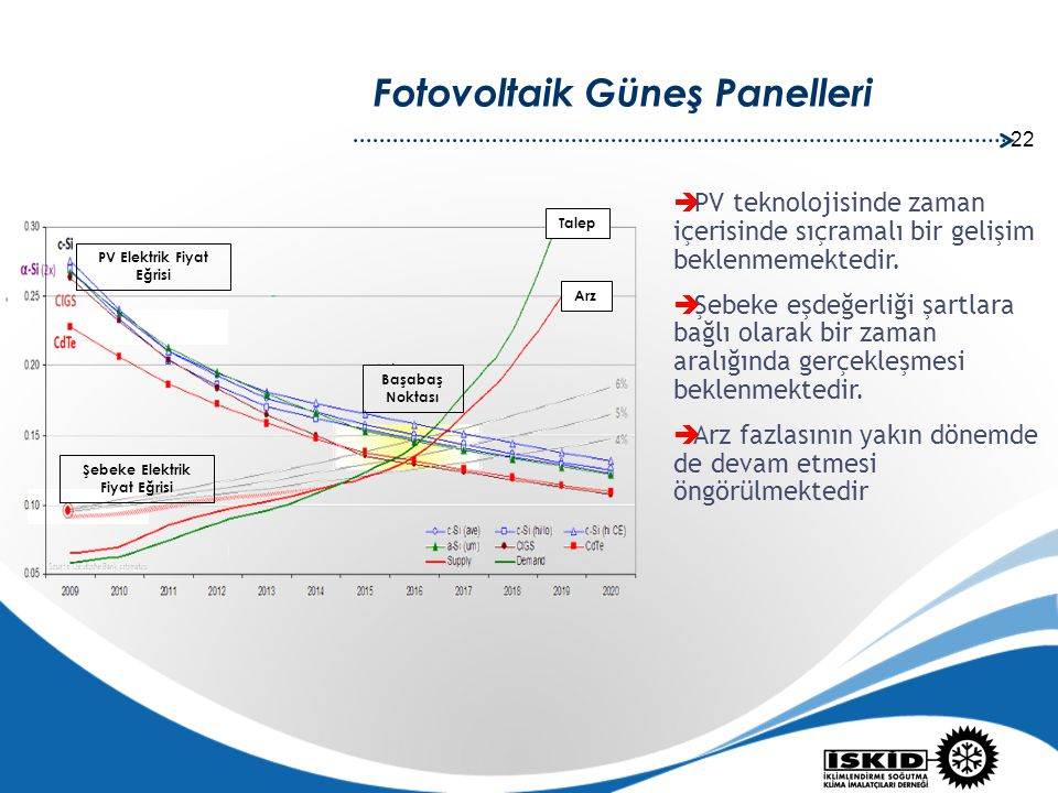 Şebeke Elektrik Fiyat Eğrisi PV Elektrik Fiyat Eğrisi