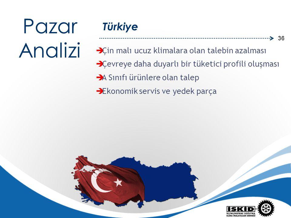 Pazar Analizi Türkiye Çin malı ucuz klimalara olan talebin azalması