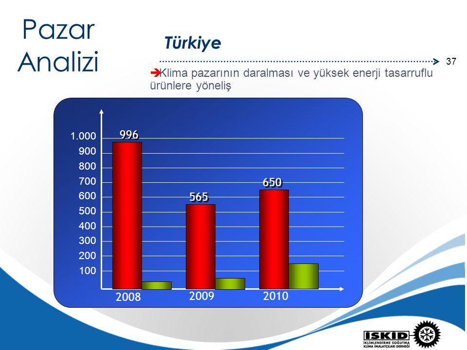 Pazar Analizi. Türkiye. Klima pazarının daralması ve yüksek enerji tasarruflu ürünlere yöneliş. 996.