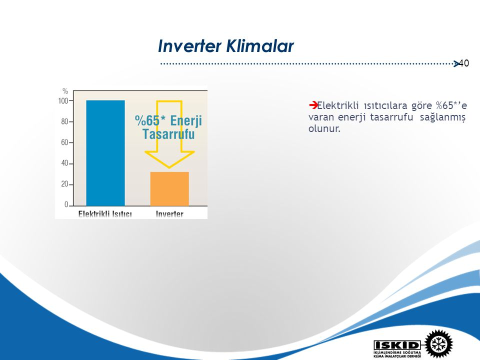 Inverter Klimalar Elektrikli ısıtıcılara göre %65*'e varan enerji tasarrufu sağlanmış olunur.