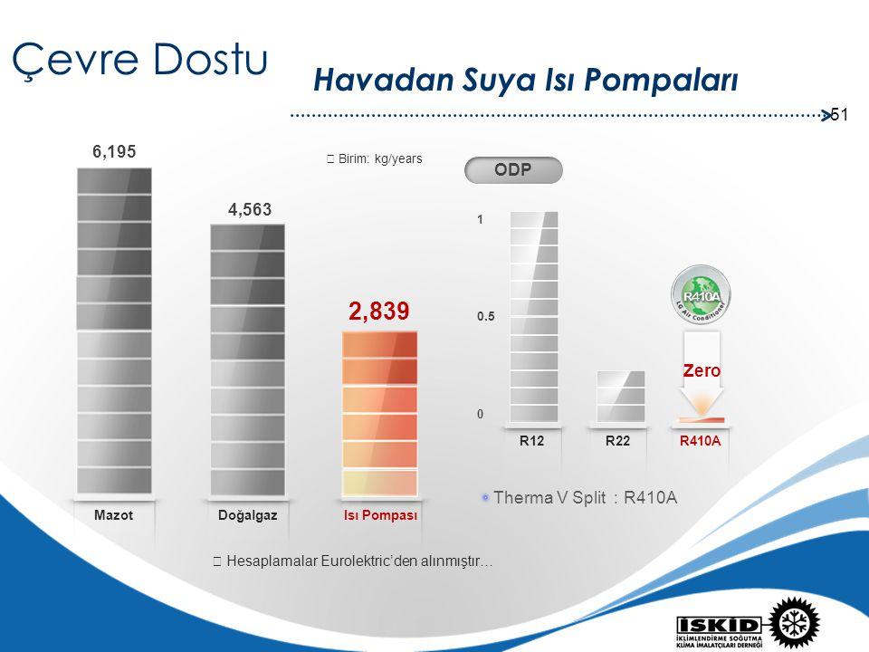 Çevre Dostu Havadan Suya Isı Pompaları 2,839 6,195 ODP 4,563 Zero
