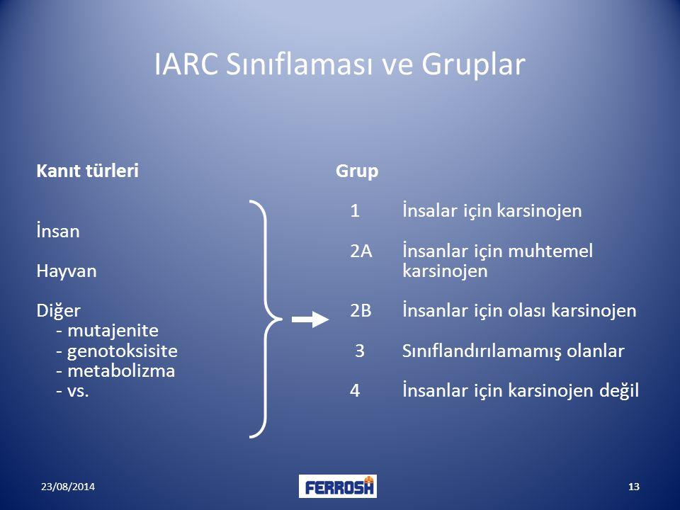 IARC Sınıflaması ve Gruplar