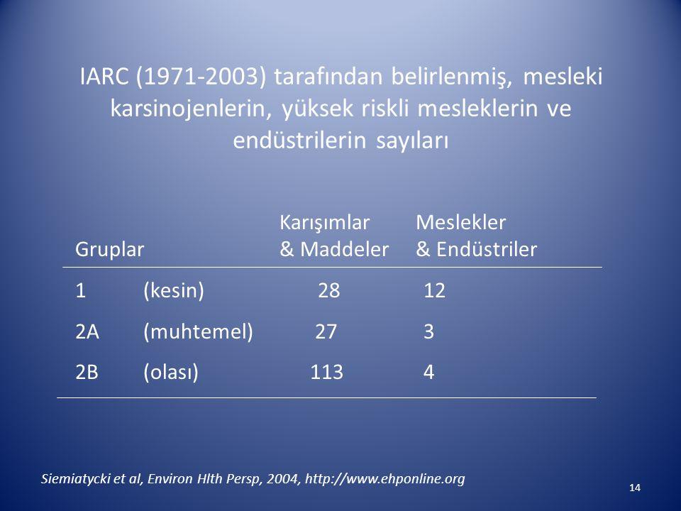 IARC (1971-2003) tarafından belirlenmiş, mesleki karsinojenlerin, yüksek riskli mesleklerin ve endüstrilerin sayıları