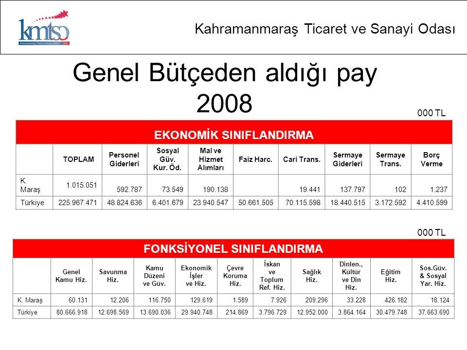Genel Bütçeden aldığı pay 2008