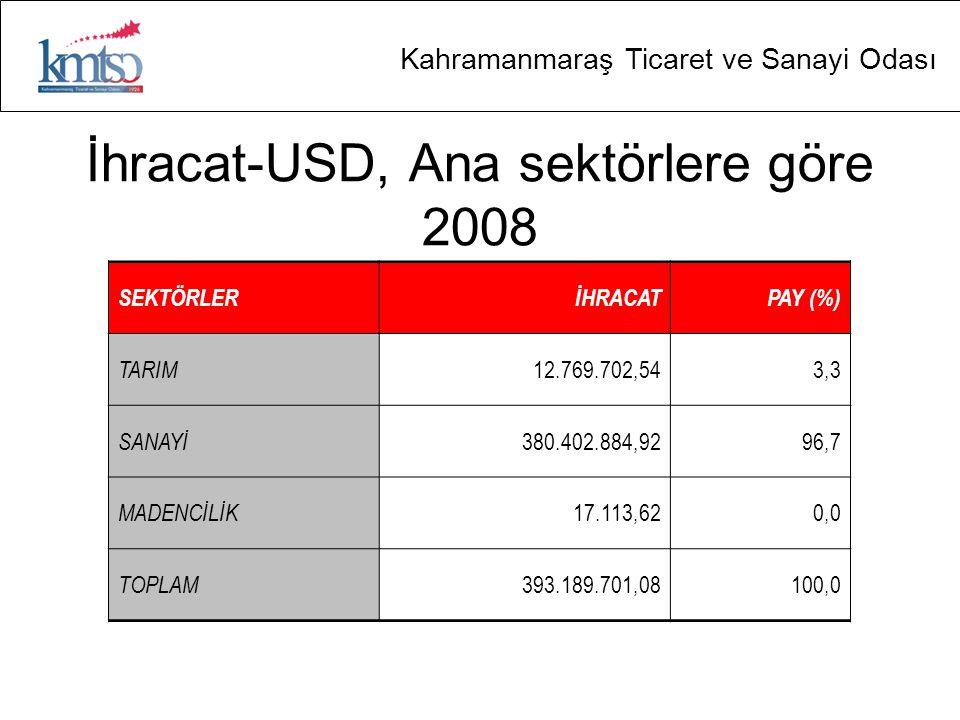 İhracat-USD, Ana sektörlere göre 2008