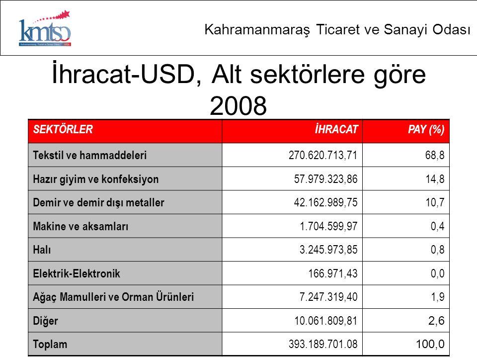 İhracat-USD, Alt sektörlere göre 2008