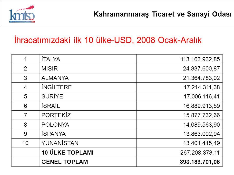 İhracatımızdaki ilk 10 ülke-USD, 2008 Ocak-Aralık