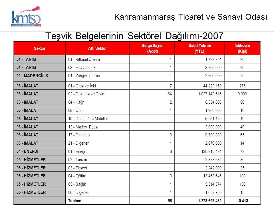 Teşvik Belgelerinin Sektörel Dağılımı-2007