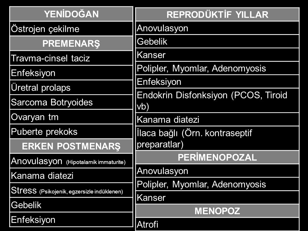 Anovulasyon (Hipotalamik immaturite) Kanama diatezi