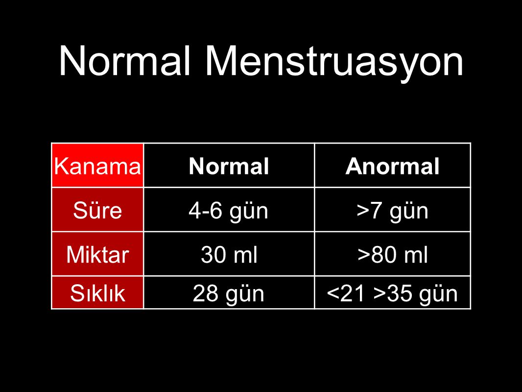 Normal Menstruasyon Kanama Normal Anormal Süre 4-6 gün >7 gün