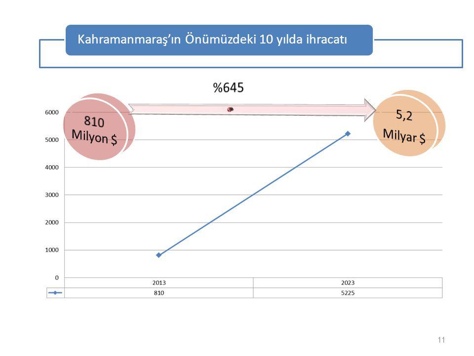 Kahramanmaraş'ın Önümüzdeki 10 yılda ihracatı