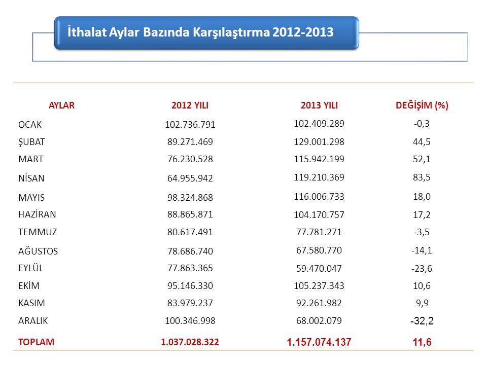 İthalat Aylar Bazında Karşılaştırma 2012-2013