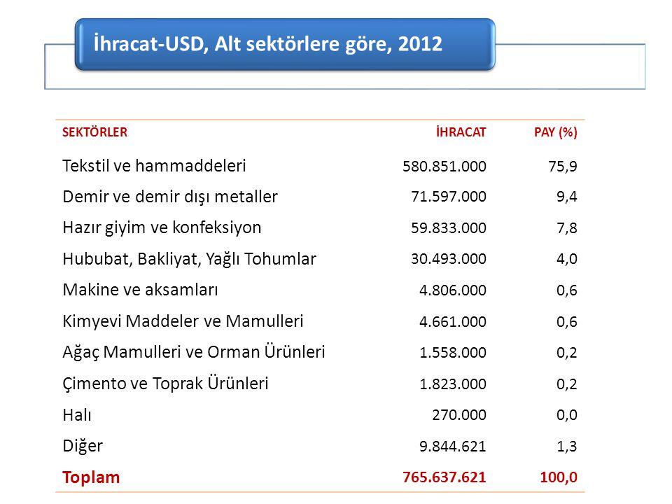 İhracat-USD, Alt sektörlere göre, 2012