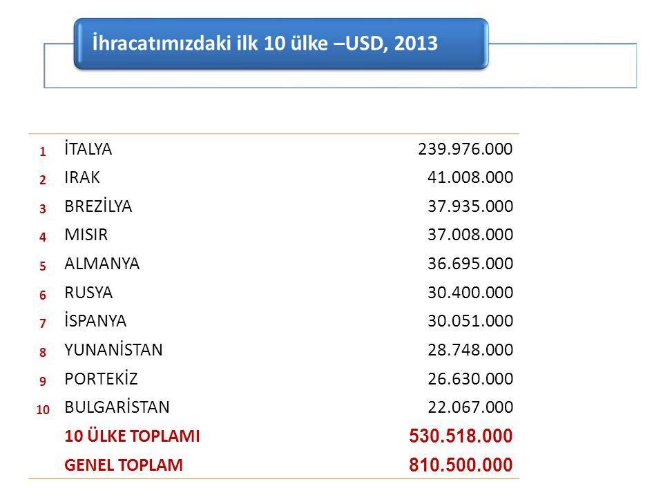 İhracatımızdaki ilk 10 ülke –USD, 2013