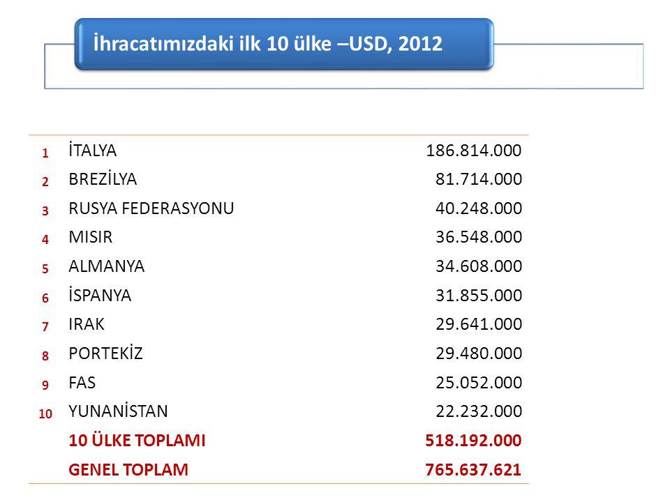 İhracatımızdaki ilk 10 ülke –USD, 2012