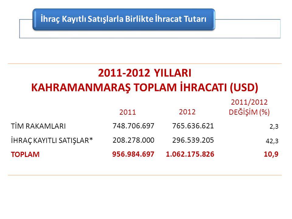 2011-2012 YILLARI KAHRAMANMARAŞ TOPLAM İHRACATI (USD)