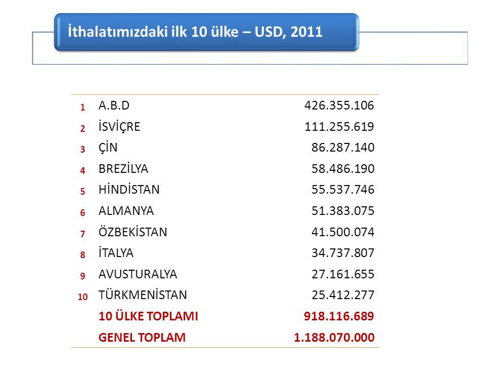 İthalatımızdaki ilk 10 ülke – USD, 2011