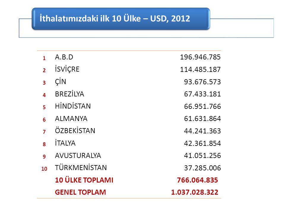 İthalatımızdaki ilk 10 Ülke – USD, 2012