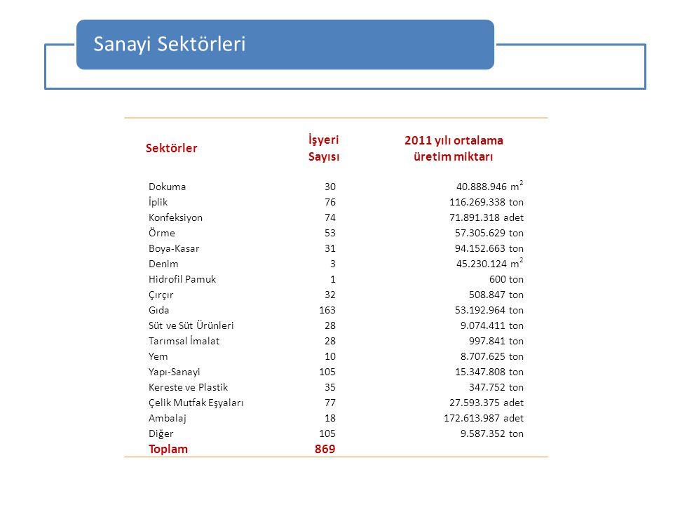 Sanayi Sektörleri Sektörler 2011 yılı ortalama üretim miktarı İşyeri
