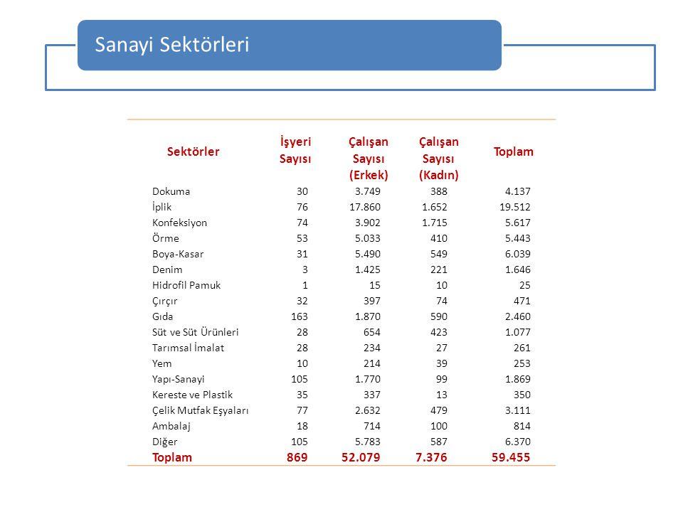 Sanayi Sektörleri Sektörler Toplam İşyeri Çalışan Sayısı (Erkek)