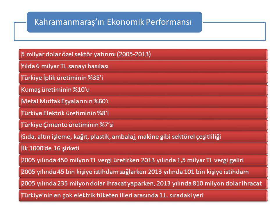 Kahramanmaraş'ın Ekonomik Performansı
