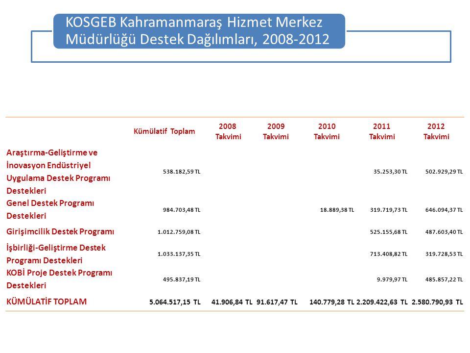 KOSGEB Kahramanmaraş Hizmet Merkez Müdürlüğü Destek Dağılımları, 2008-2012