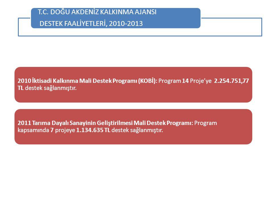 T.C. DOĞU AKDENİZ KALKINMA AJANSI DESTEK FAALİYETLERİ, 2010-2013